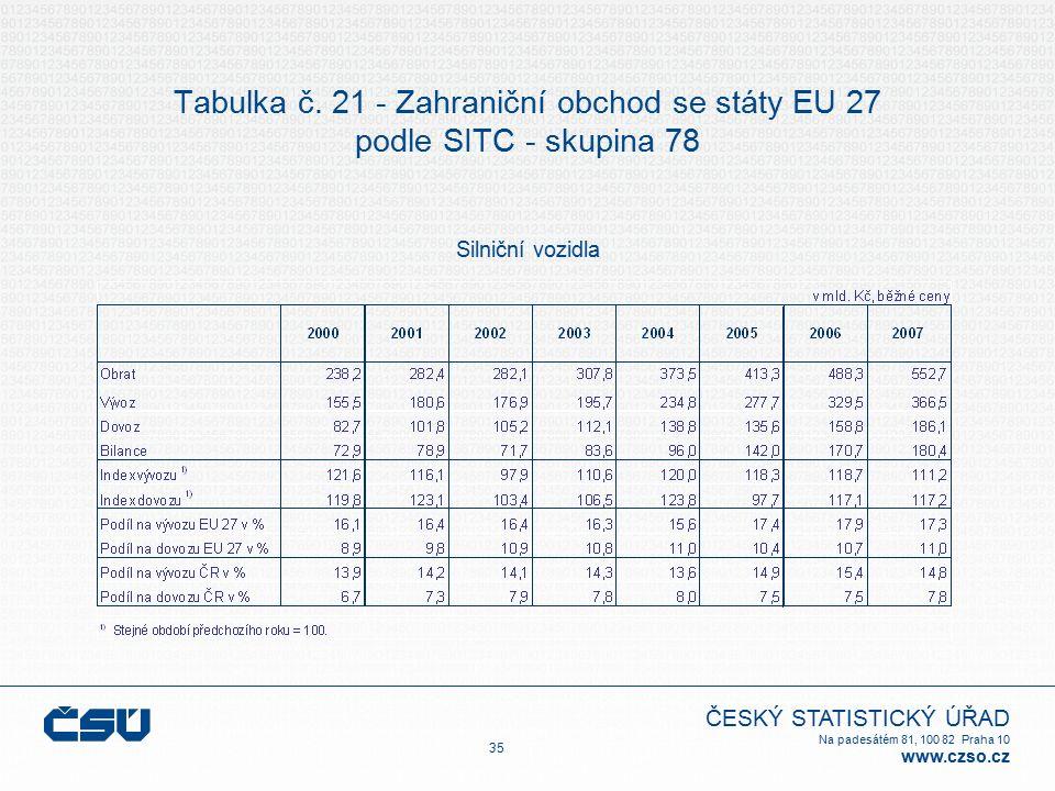 ČESKÝ STATISTICKÝ ÚŘAD Na padesátém 81, 100 82 Praha 10 www.czso.cz 35 Tabulka č. 21 - Zahraniční obchod se státy EU 27 podle SITC - skupina 78 Silnič