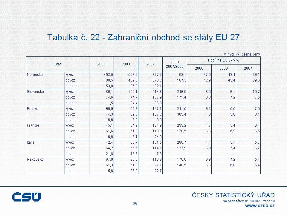 ČESKÝ STATISTICKÝ ÚŘAD Na padesátém 81, 100 82 Praha 10 www.czso.cz Tabulka č. 22 - Zahraniční obchod se státy EU 27 38