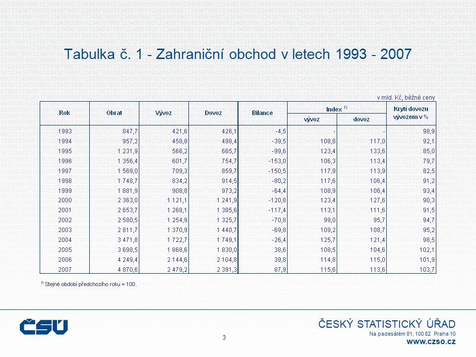 ČESKÝ STATISTICKÝ ÚŘAD Na padesátém 81, 100 82 Praha 10 www.czso.cz Tabulka č. 1 - Zahraniční obchod v letech 1993 - 2007 3