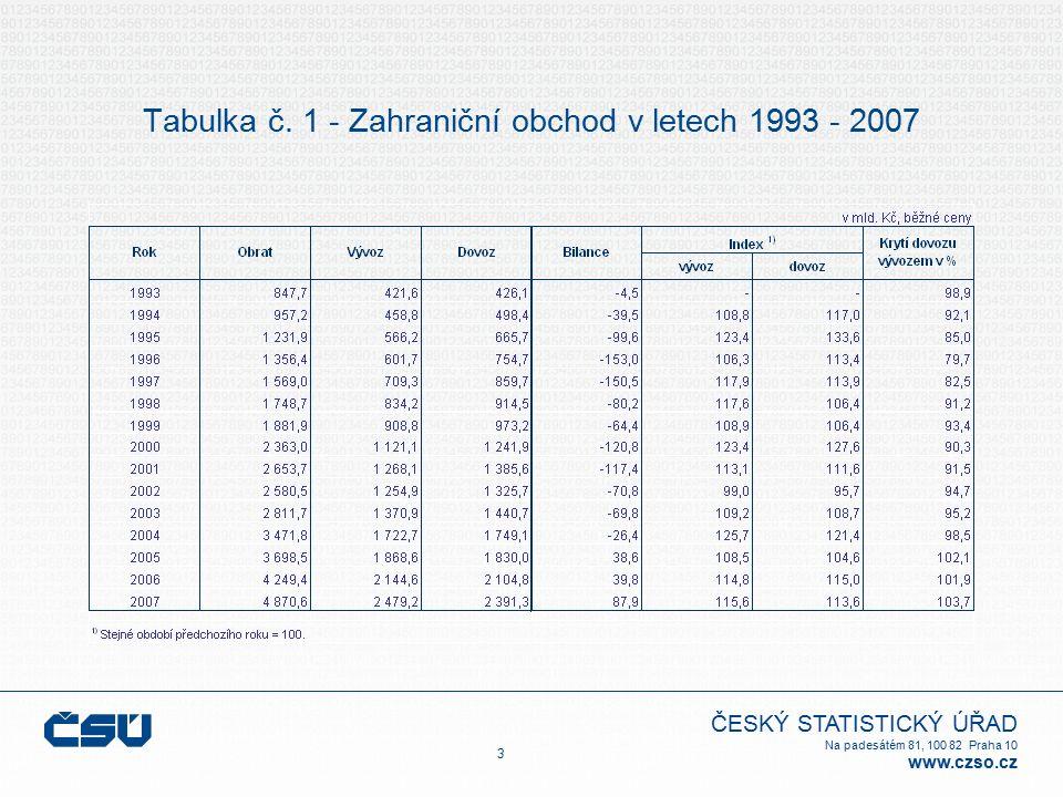 ČESKÝ STATISTICKÝ ÚŘAD Na padesátém 81, 100 82 Praha 10 www.czso.cz 34 Tabulka č.