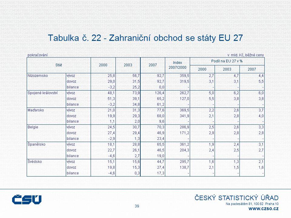 ČESKÝ STATISTICKÝ ÚŘAD Na padesátém 81, 100 82 Praha 10 www.czso.cz Tabulka č. 22 - Zahraniční obchod se státy EU 27 39
