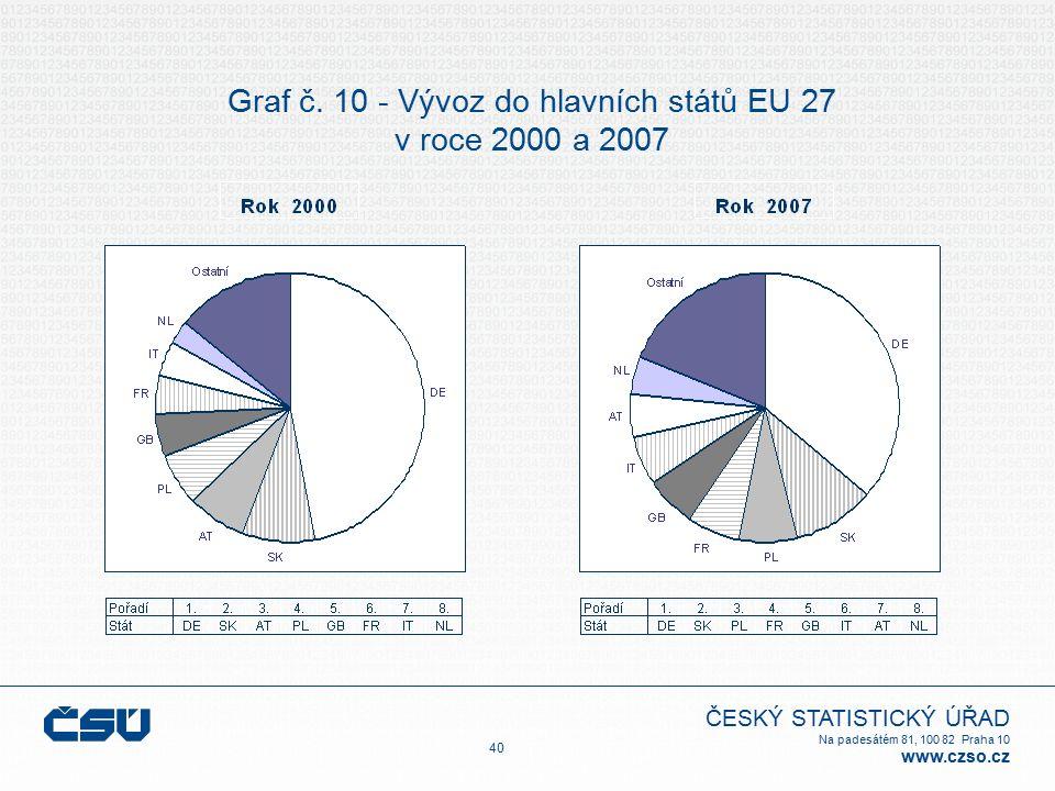 ČESKÝ STATISTICKÝ ÚŘAD Na padesátém 81, 100 82 Praha 10 www.czso.cz Graf č. 10 - Vývoz do hlavních států EU 27 v roce 2000 a 2007 40