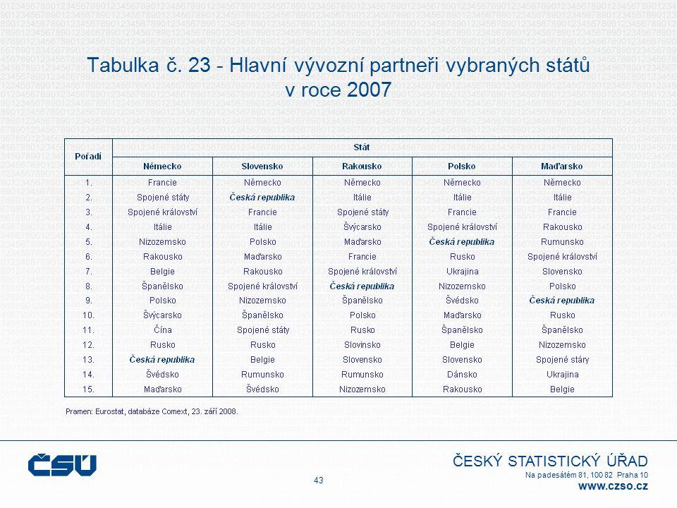 ČESKÝ STATISTICKÝ ÚŘAD Na padesátém 81, 100 82 Praha 10 www.czso.cz Tabulka č. 23 - Hlavní vývozní partneři vybraných států v roce 2007 43