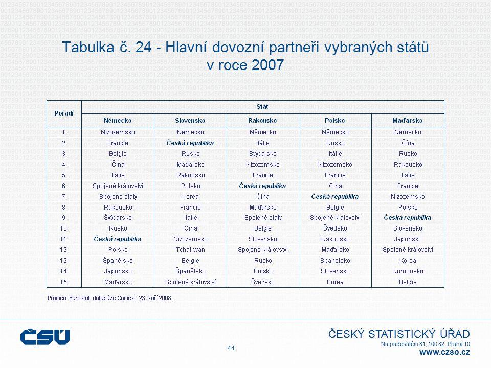 ČESKÝ STATISTICKÝ ÚŘAD Na padesátém 81, 100 82 Praha 10 www.czso.cz Tabulka č. 24 - Hlavní dovozní partneři vybraných států v roce 2007 44