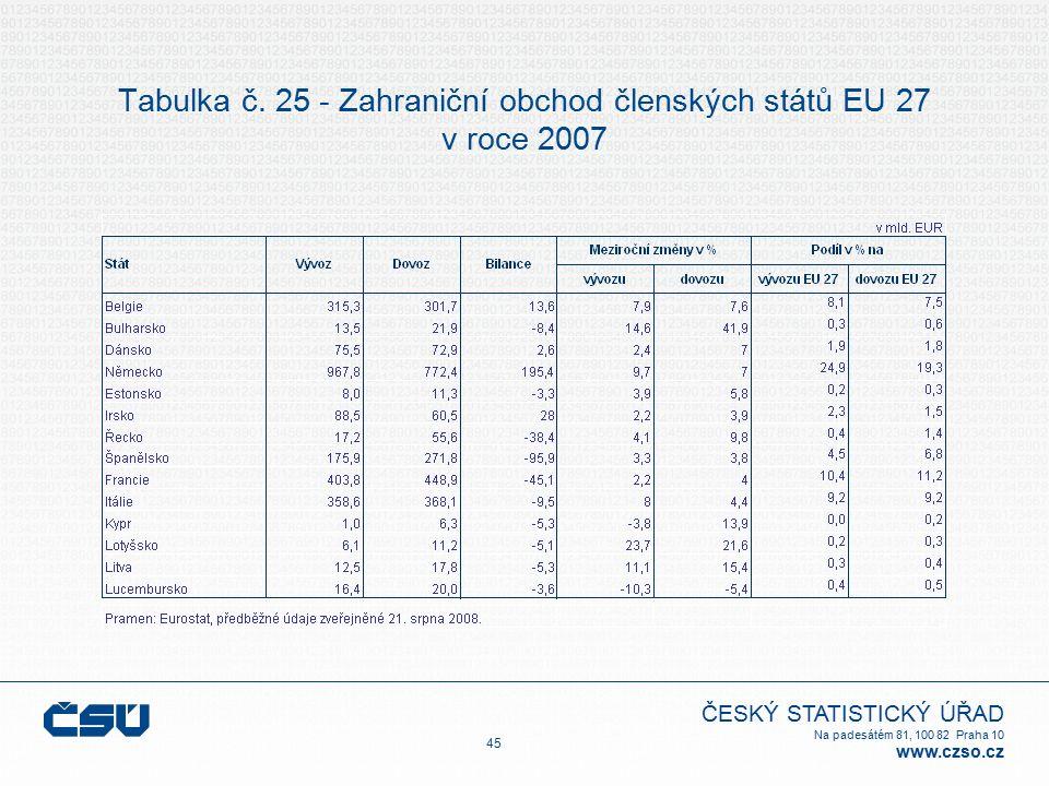 ČESKÝ STATISTICKÝ ÚŘAD Na padesátém 81, 100 82 Praha 10 www.czso.cz Tabulka č. 25 - Zahraniční obchod členských států EU 27 v roce 2007 45