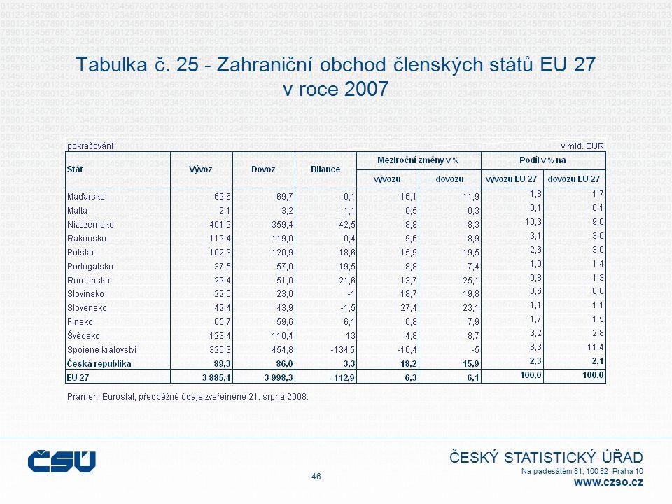 ČESKÝ STATISTICKÝ ÚŘAD Na padesátém 81, 100 82 Praha 10 www.czso.cz Tabulka č. 25 - Zahraniční obchod členských států EU 27 v roce 2007 46