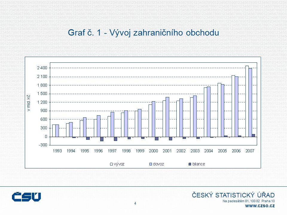 ČESKÝ STATISTICKÝ ÚŘAD Na padesátém 81, 100 82 Praha 10 www.czso.cz Graf č. 1 - Vývoj zahraničního obchodu 4