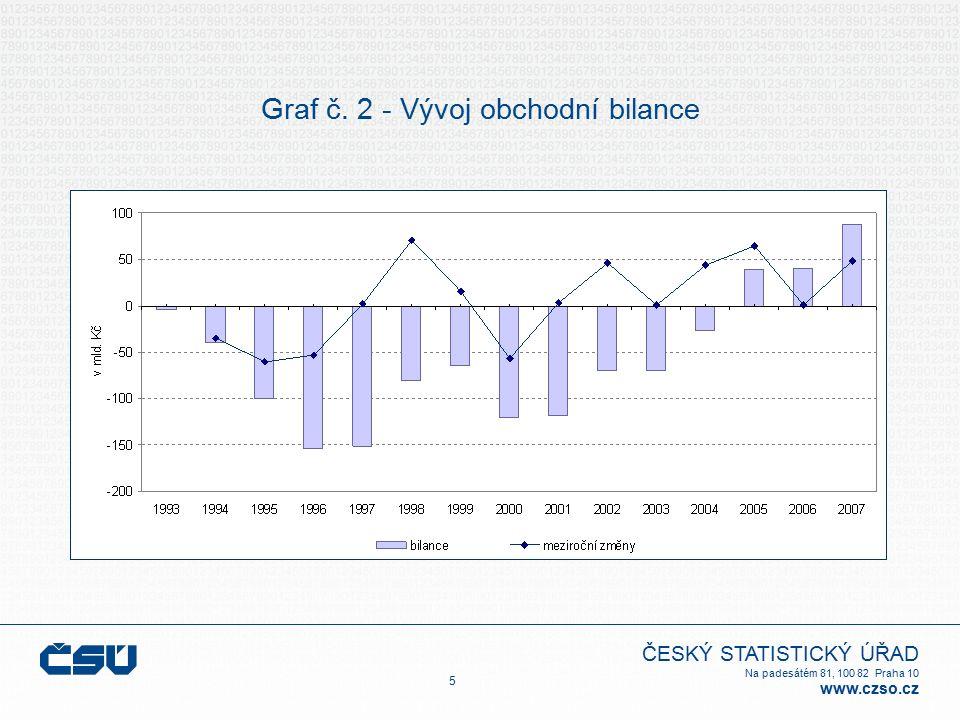 ČESKÝ STATISTICKÝ ÚŘAD Na padesátém 81, 100 82 Praha 10 www.czso.cz Graf č. 2 - Vývoj obchodní bilance 5