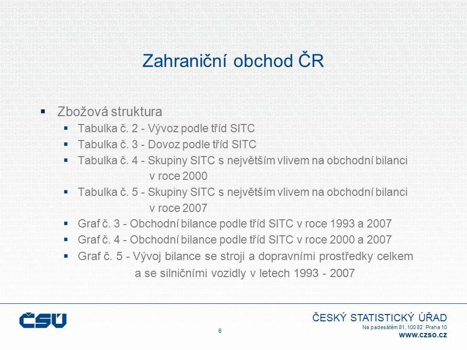 ČESKÝ STATISTICKÝ ÚŘAD Na padesátém 81, 100 82 Praha 10 www.czso.cz Odkazy  Internetové stránky Českého statistického úřadu: http://www.czso.cz/http://www.czso.cz/  Rychlé informace: http://www.czso.cz/csu/csu.nsf/kalendar/aktual-vzohttp://www.czso.cz/csu/csu.nsf/kalendar/aktual-vzo  Databáze zahraničního obchodu: http://dw.czso.cz/pls/stazo/STAZO.STAZO?jazyk=CS&prvni_pristup= http://dw.czso.cz/pls/stazo/STAZO.STAZO?jazyk=CS&prvni_pristup=  Publikace zahraničního obchodu: http://www.czso.cz/csu/edicniplan.nsf/aktual/ep-6 http://www.czso.cz/csu/edicniplan.nsf/aktual/ep-6  Statistická ročenka České republiky: http://www.czso.cz/csu/redakce.nsf/i/statisticke_rocenky_ceske_republiky http://www.czso.cz/csu/redakce.nsf/i/statisticke_rocenky_ceske_republiky  Analýzy a komentáře: Souborné informace   ČSÚSouborné informace   ČSÚ  Bulletin ČSÚ: http://www.czso.cz/csu/2007edicniplan.nsf/p/1405-07http://www.czso.cz/csu/2007edicniplan.nsf/p/1405-07  Internetové stránky Eurostatu: EUROPA - Eurostat - Home pageEUROPA - Eurostat - Home page 47