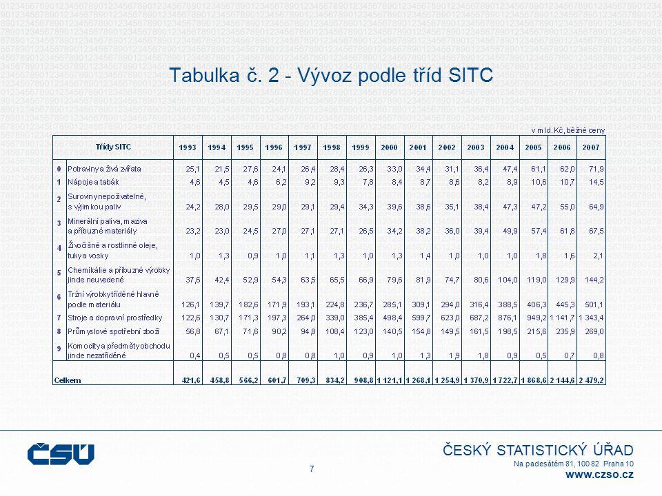 ČESKÝ STATISTICKÝ ÚŘAD Na padesátém 81, 100 82 Praha 10 www.czso.cz Tabulka č. 2 - Vývoz podle tříd SITC 7