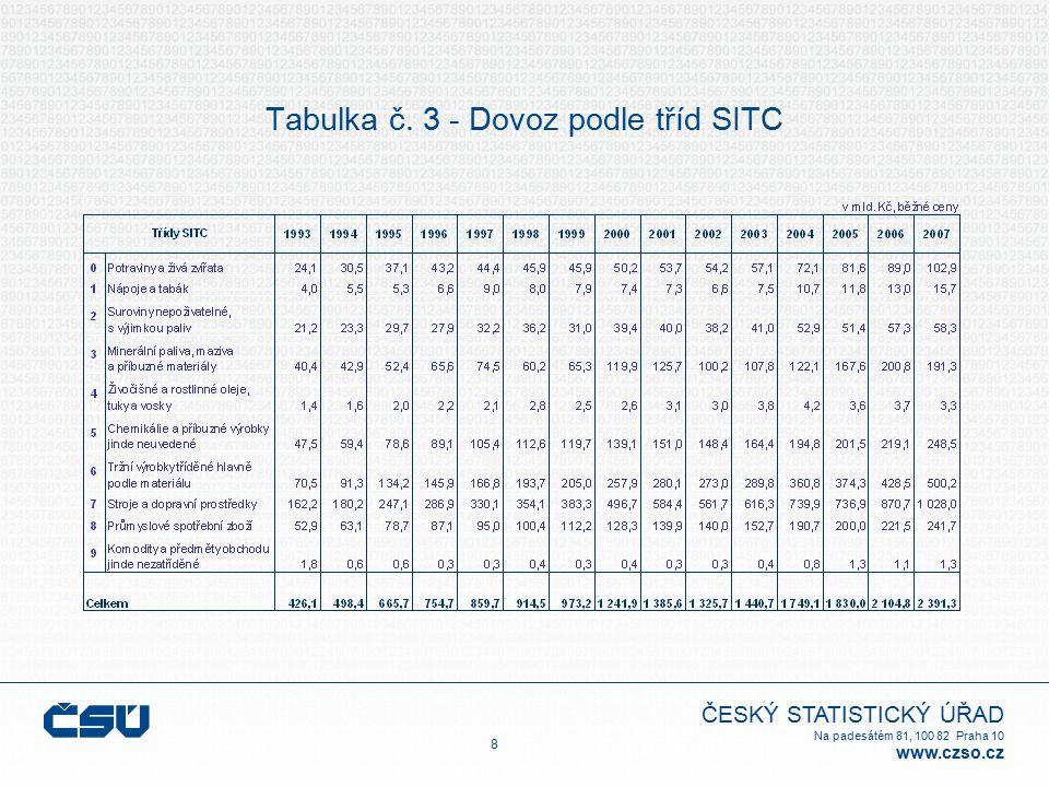ČESKÝ STATISTICKÝ ÚŘAD Na padesátém 81, 100 82 Praha 10 www.czso.cz Tabulka č. 3 - Dovoz podle tříd SITC 8