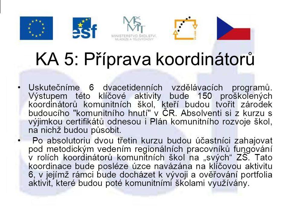 KA 5: Příprava koordinátorů Uskutečníme 6 dvacetidenních vzdělávacích programů.
