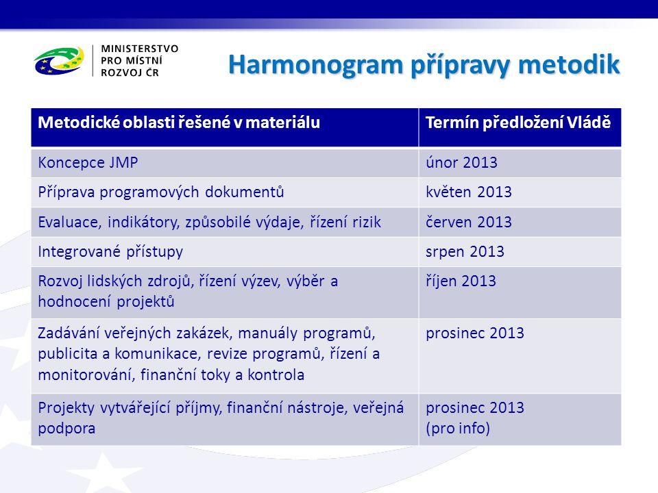 Harmonogram přípravy metodik Metodické oblasti řešené v materiáluTermín předložení Vládě Koncepce JMPúnor 2013 Příprava programových dokumentůkvěten 2013 Evaluace, indikátory, způsobilé výdaje, řízení rizikčerven 2013 Integrované přístupysrpen 2013 Rozvoj lidských zdrojů, řízení výzev, výběr a hodnocení projektů říjen 2013 Zadávání veřejných zakázek, manuály programů, publicita a komunikace, revize programů, řízení a monitorování, finanční toky a kontrola prosinec 2013 Projekty vytvářející příjmy, finanční nástroje, veřejná podpora prosinec 2013 (pro info)