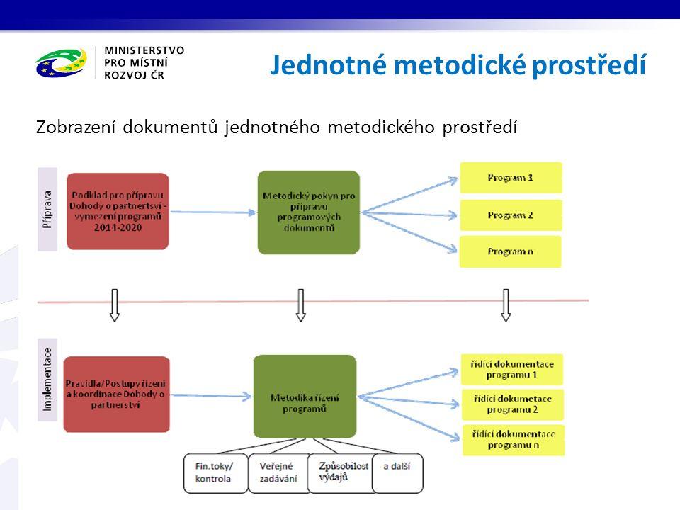 Zobrazení dokumentů jednotného metodického prostředí Jednotné metodické prostředí