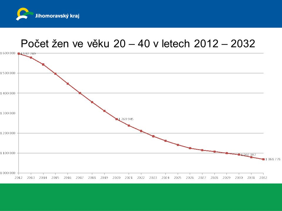 Počet žen ve věku 20 – 40 v letech 2012 – 2032