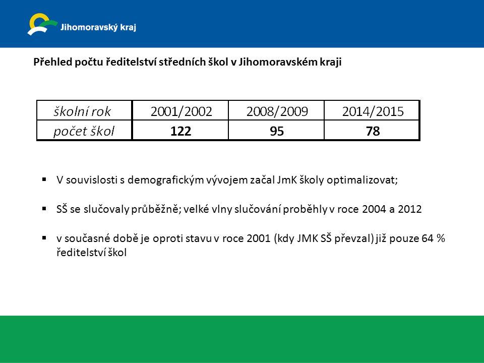 Přehled počtu ředitelství středních škol v Jihomoravském kraji  V souvislosti s demografickým vývojem začal JmK školy optimalizovat;  SŠ se slučovaly průběžně; velké vlny slučování proběhly v roce 2004 a 2012  v současné době je oproti stavu v roce 2001 (kdy JMK SŠ převzal) již pouze 64 % ředitelství škol