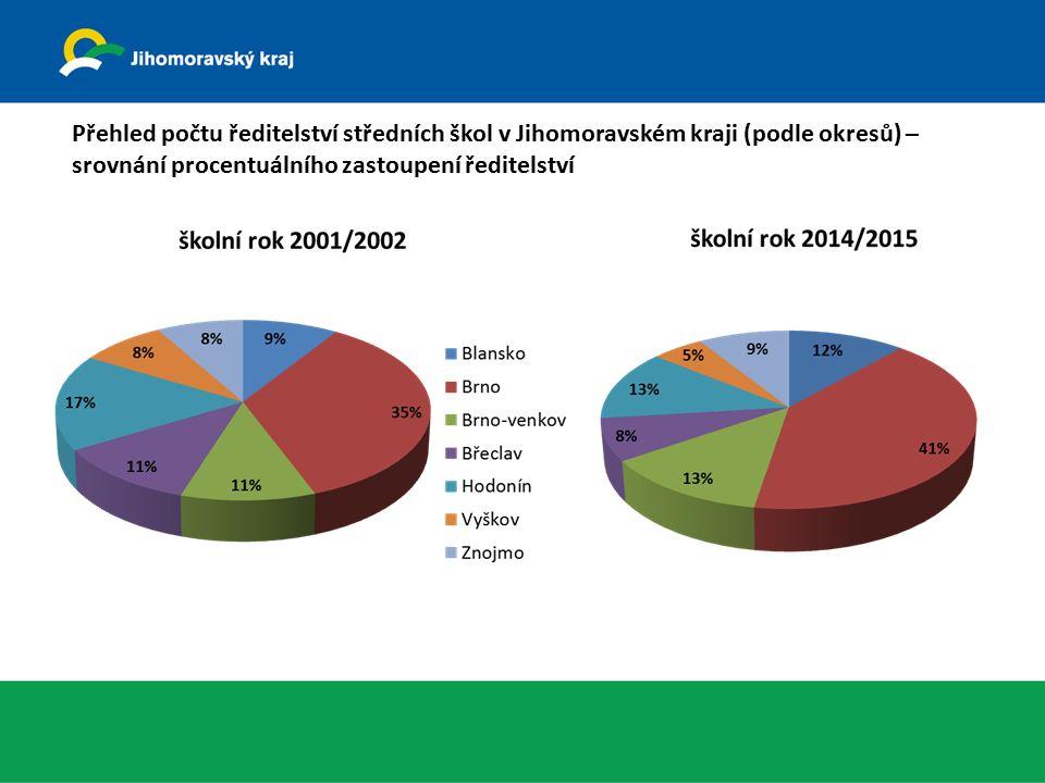 Přehled počtu ředitelství středních škol v Jihomoravském kraji (podle okresů) – srovnání procentuálního zastoupení ředitelství