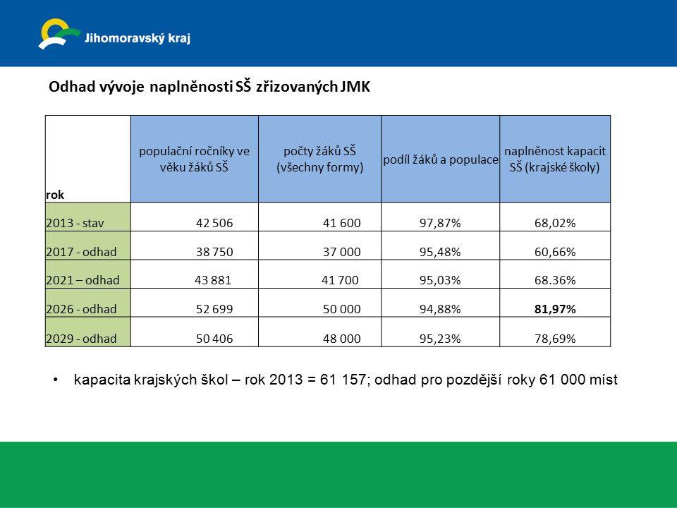 Odhad vývoje naplněnosti SŠ zřizovaných JMK rok populační ročníky ve věku žáků SŠ počty žáků SŠ (všechny formy) podíl žáků a populace naplněnost kapacit SŠ (krajské školy) 2013 - stav 42 506 41 60097,87%68,02% 2017 - odhad 38 750 37 00095,48%60,66% 2021 – odhad 43 881 41 70095,03%68.36% 2026 - odhad 52 699 50 00094,88%81,97% 2029 - odhad 50 406 48 00095,23%78,69% kapacita krajských škol – rok 2013 = 61 157; odhad pro pozdější roky 61 000 míst