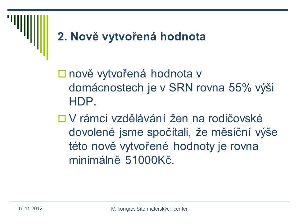 IV.kongres Sítě mateřských center 16.11.2012 3. Různé okruhy činnosti, různá kritéria hodnocení 1.