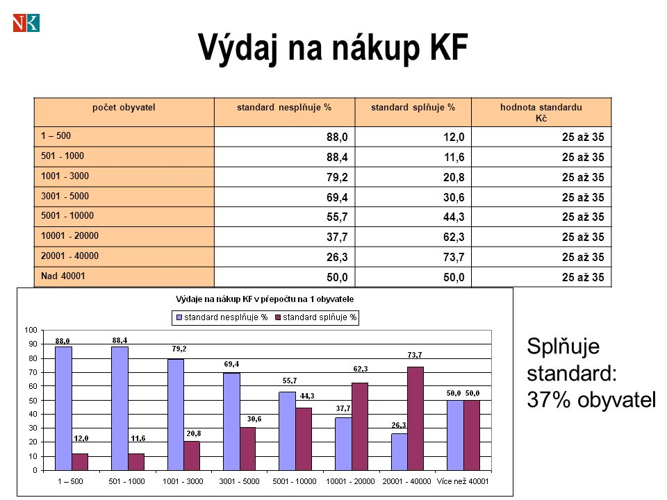 Výdaj na nákup KF počet obyvatelstandard nesplňuje %standard splňuje %hodnota standardu Kč 1 – 500 88,012,025 až 35 501 - 1000 88,411,625 až 35 1001 - 3000 79,220,8 25 až 35 3001 - 5000 69,430,6 25 až 35 5001 - 10000 55,744,3 25 až 35 10001 - 20000 37,762,3 25 až 35 20001 - 40000 26,373,7 25 až 35 Nad 40001 50,0 25 až 35 Splňuje standard: 37% obyvatel