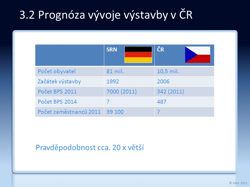 © IHAS 2011 3.2 Prognóza vývoje výstavby v ČR Pravděpodobnost cca. 20 x větší SRNČR Počet obyvatel81 mil.10,5 mil. Začátek výstavby19922006 Počet BPS