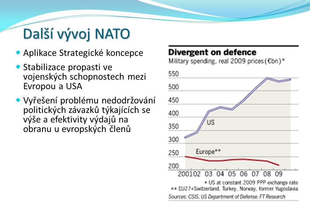 Další vývoj NATO Aplikace Strategické koncepce Stabilizace propasti ve vojenských schopnostech mezi Evropou a USA Vyřešení problému nedodržování politických závazků týkajících se výše a efektivity výdajů na obranu u evropských členů