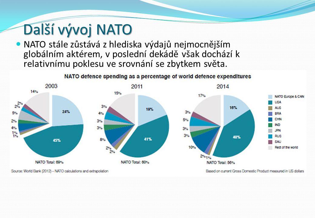 Další vývoj NATO NATO stále zůstává z hlediska výdajů nejmocnějším globálním aktérem, v poslední dekádě však dochází k relativnímu poklesu ve srovnání