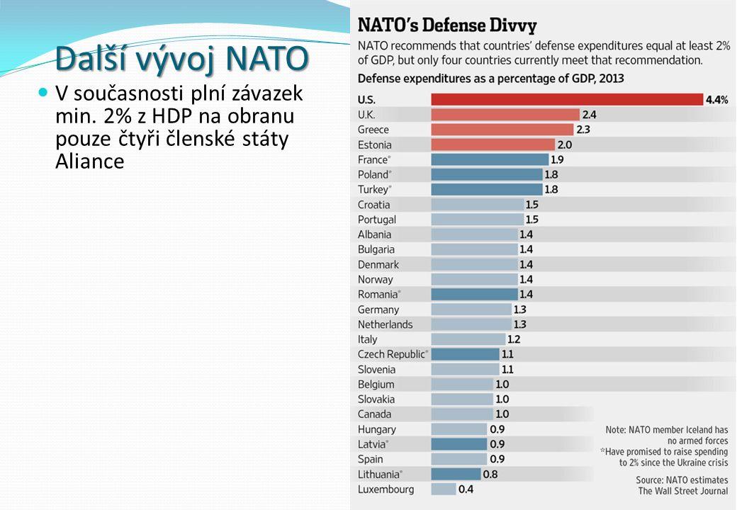 Další vývoj NATO V současnosti plní závazek min.