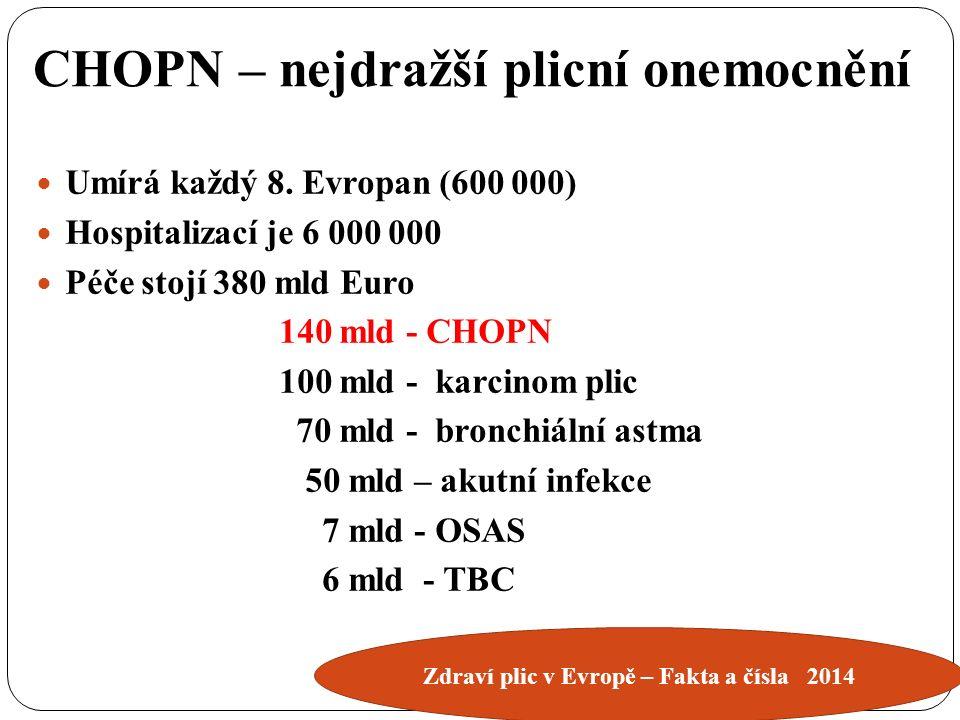 CHOPN – nejdražší plicní onemocnění Umírá každý 8.