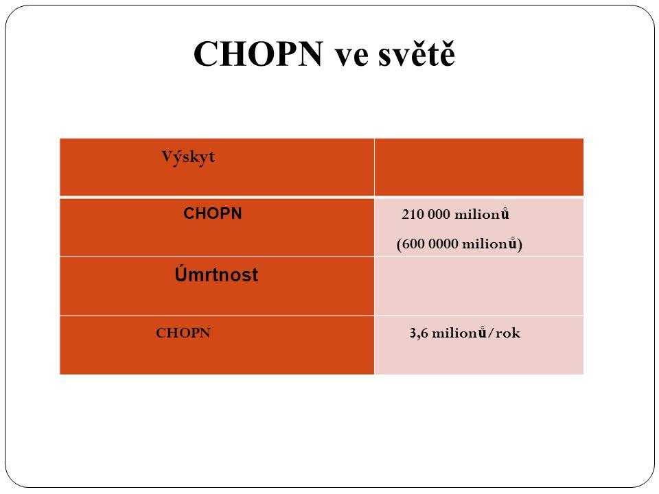 CHOPN ve světě Výskyt CHOPN 210 000 milion ů (600 0000 milion ů ) Úmrtnost CHOPN 3,6 milion ů /rok