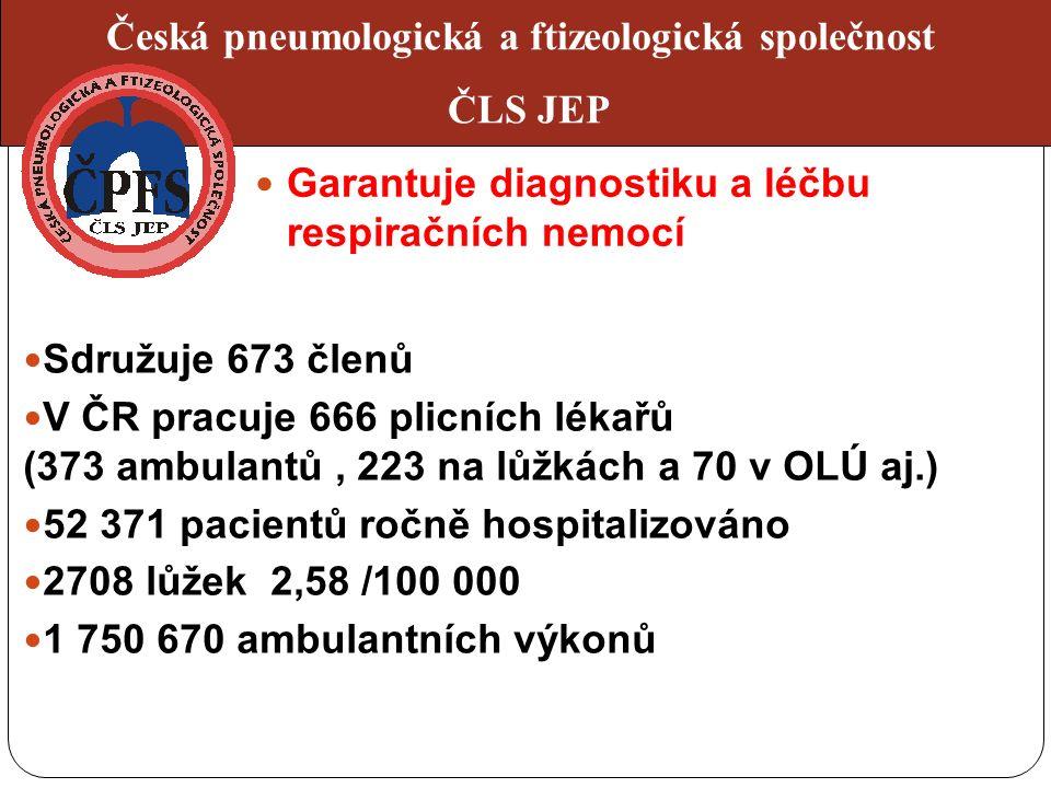 Sdružuje 673 členů V ČR pracuje 666 plicních lékařů (373 ambulantů, 223 na lůžkách a 70 v OLÚ aj.) 52 371 pacientů ročně hospitalizováno 2708 lůžek 2,58 /100 000 1 750 670 ambulantních výkonů Česká pneumologická a ftizeologická společnost ČLS JEP Garantuje diagnostiku a léčbu respiračních nemocí