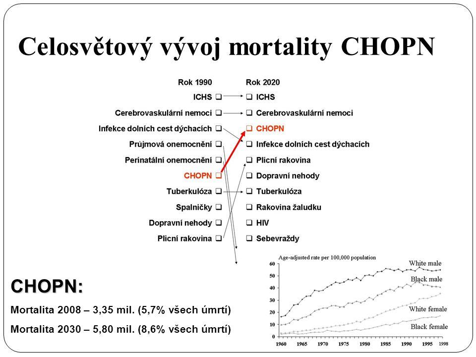 Celosvětový vývoj mortality CHOPN CHOPN: Mortalita 2008 – 3,35 mil.
