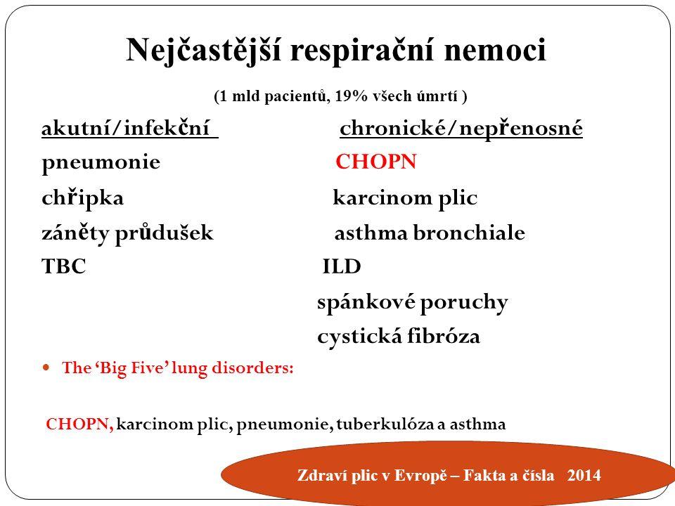 akutní/infek č ní chronické/nep ř enosné pneumonie CHOPN ch ř ipka karcinom plic zán ě ty pr ů dušek asthma bronchiale TBC ILD spánkové poruchy cystická fibróza The 'Big Five' lung disorders: CHOPN, karcinom plic, pneumonie, tuberkulóza a asthma Nejčastější respirační nemoci (1 mld pacientů, 19% všech úmrtí ) Zdraví plic v Evropě – Fakta a čísla 2014