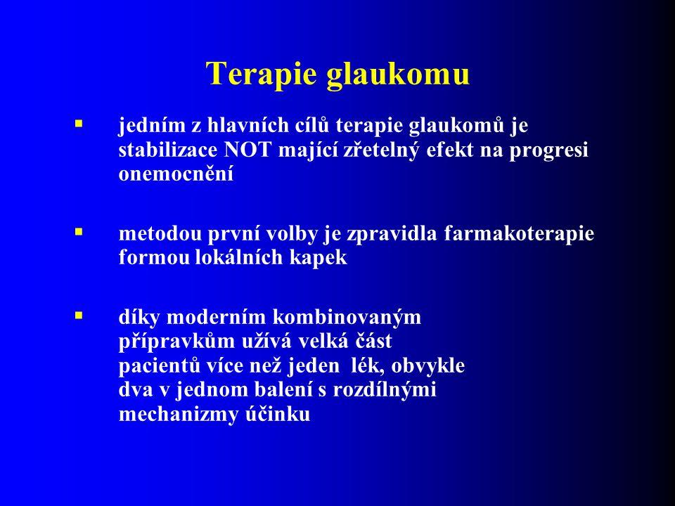 Terapie glaukomu  jedním z hlavních cílů terapie glaukomů je stabilizace NOT mající zřetelný efekt na progresi onemocnění  metodou první volby je zpravidla farmakoterapie formou lokálních kapek  díky moderním kombinovaným přípravkům užívá velká část pacientů více než jeden lék, obvykle dva v jednom balení s rozdílnými mechanizmy účinku