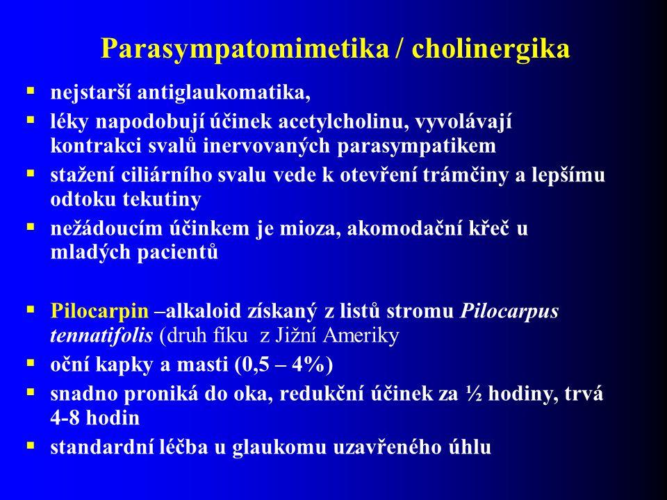 Parasympatomimetika / cholinergika  nejstarší antiglaukomatika,  léky napodobují účinek acetylcholinu, vyvolávají kontrakci svalů inervovaných parasympatikem  stažení ciliárního svalu vede k otevření trámčiny a lepšímu odtoku tekutiny  nežádoucím účinkem je mioza, akomodační křeč u mladých pacientů  Pilocarpin –alkaloid získaný z listů stromu Pilocarpus tennatifolis (druh fíku z Jižní Ameriky  oční kapky a masti (0,5 – 4%)  snadno proniká do oka, redukční účinek za ½ hodiny, trvá 4-8 hodin  standardní léčba u glaukomu uzavřeného úhlu