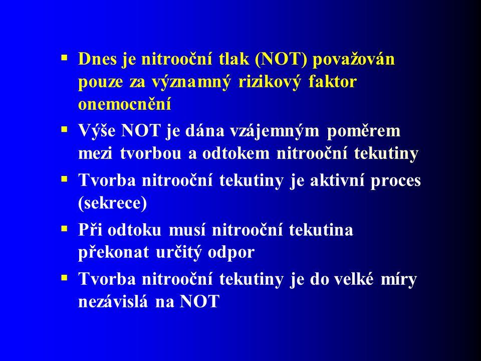 Dnes je nitrooční tlak (NOT) považován pouze za významný rizikový faktor onemocnění  Výše NOT je dána vzájemným poměrem mezi tvorbou a odtokem nitrooční tekutiny  Tvorba nitrooční tekutiny je aktivní proces (sekrece)  Při odtoku musí nitrooční tekutina překonat určitý odpor  Tvorba nitrooční tekutiny je do velké míry nezávislá na NOT