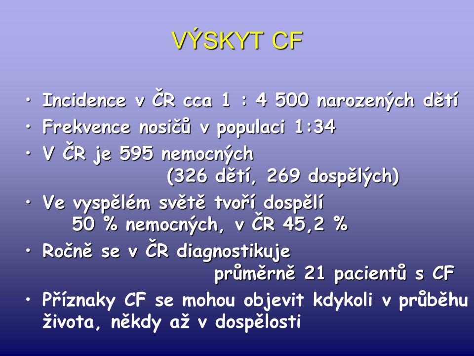 VÝSKYT CF Incidence v ČR cca 1 : 4 500 narozených dětíIncidence v ČR cca 1 : 4 500 narozených dětí Frekvence nosičů v populaci 1:34Frekvence nosičů v populaci 1:34 V ČR je 595 nemocných (326 dětí, 269 dospělých)V ČR je 595 nemocných (326 dětí, 269 dospělých) Ve vyspělém světě tvoří dospělí 50 % nemocných, v ČR 45,2 %Ve vyspělém světě tvoří dospělí 50 % nemocných, v ČR 45,2 % Ročně se v ČR diagnostikuje průměrně 21 pacientů s CFRočně se v ČR diagnostikuje průměrně 21 pacientů s CF Příznaky CF se mohou objevit kdykoli v průběhu života, někdy až v dospělosti