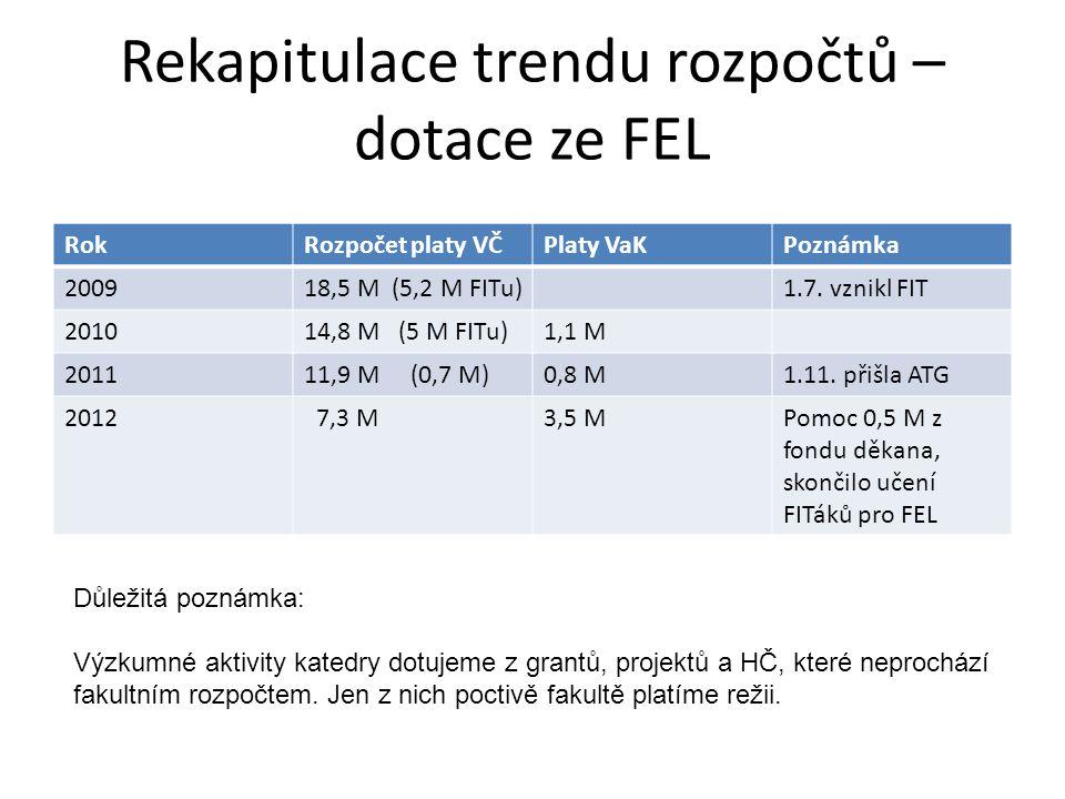 Rekapitulace trendu rozpočtů – dotace ze FEL RokRozpočet platy VČPlaty VaKPoznámka 200918,5 M (5,2 M FITu)1.7.