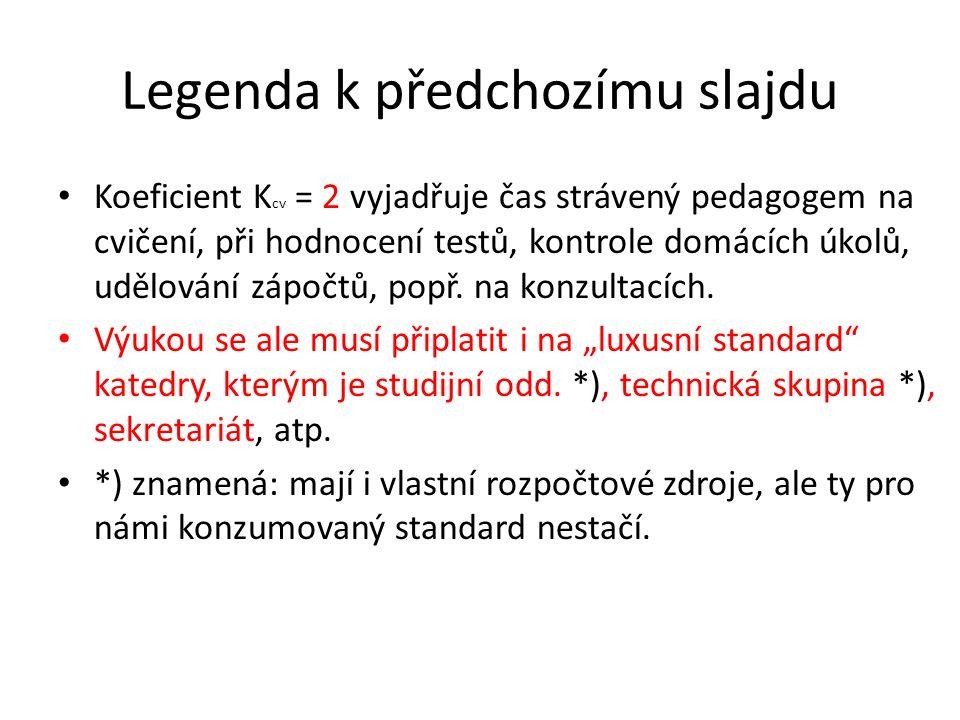 Legenda k předchozímu slajdu Koeficient K cv = 2 vyjadřuje čas strávený pedagogem na cvičení, při hodnocení testů, kontrole domácích úkolů, udělování zápočtů, popř.