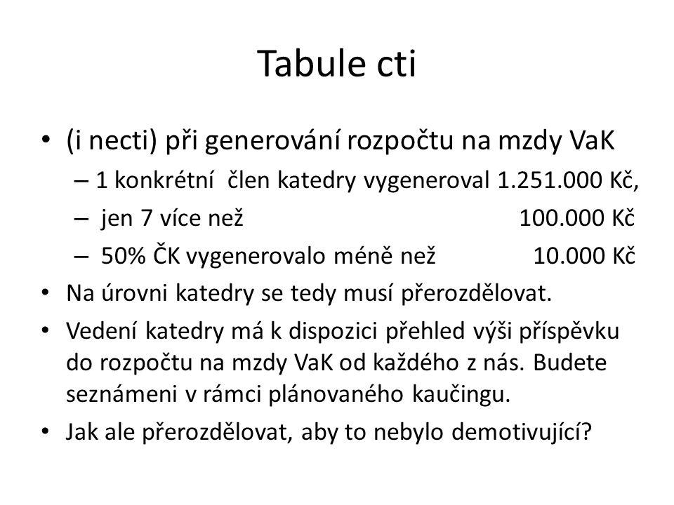 Tabule cti (i necti) při generování rozpočtu na mzdy VaK – 1 konkrétní člen katedry vygeneroval 1.251.000 Kč, – jen 7 více než 100.000 Kč – 50% ČK vygenerovalo méně než 10.000 Kč Na úrovni katedry se tedy musí přerozdělovat.