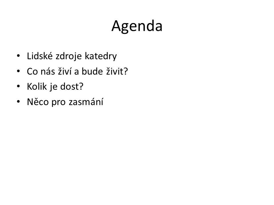 Agenda Lidské zdroje katedry Co nás živí a bude živit Kolik je dost Něco pro zasmání