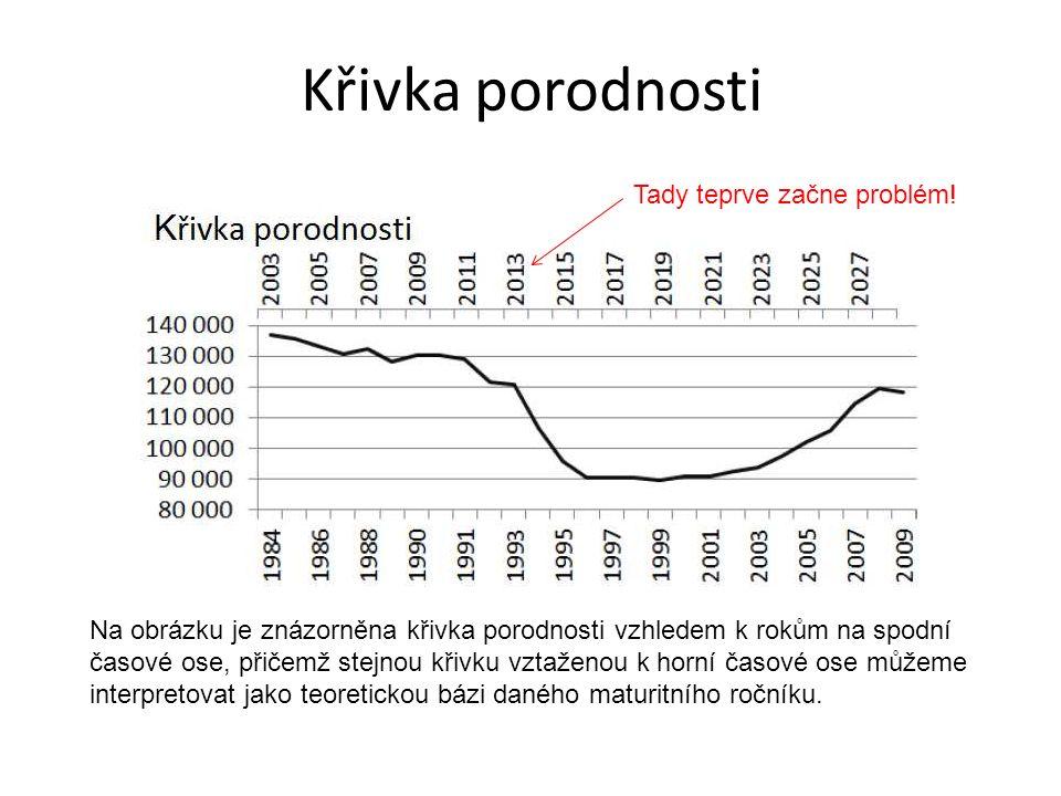 Křivka porodnosti Na obrázku je znázorněna křivka porodnosti vzhledem k rokům na spodní časové ose, přičemž stejnou křivku vztaženou k horní časové ose můžeme interpretovat jako teoretickou bázi daného maturitního ročníku.