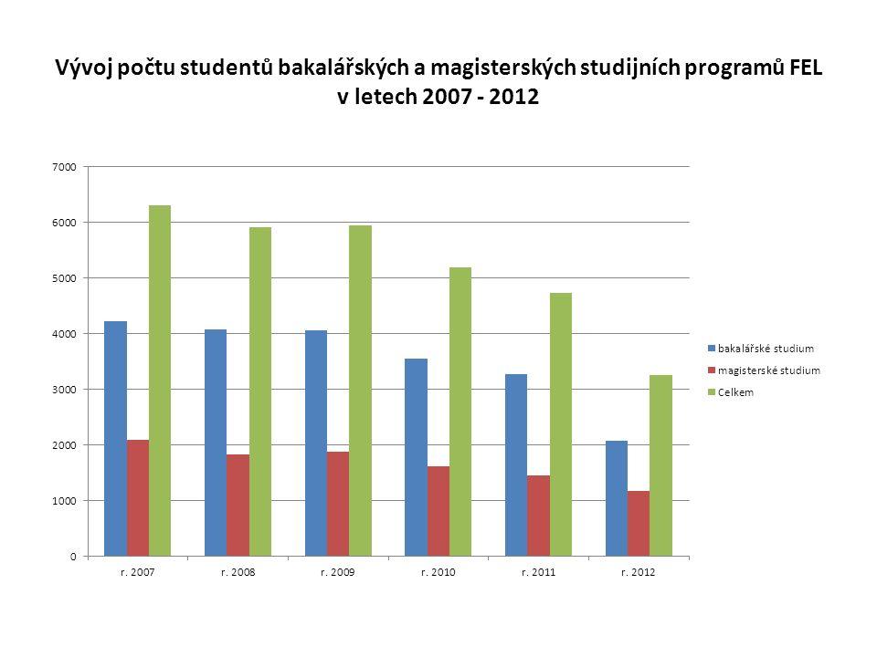 Vývoj počtu studentů bakalářských a magisterských studijních programů FEL v letech 2007 - 2012