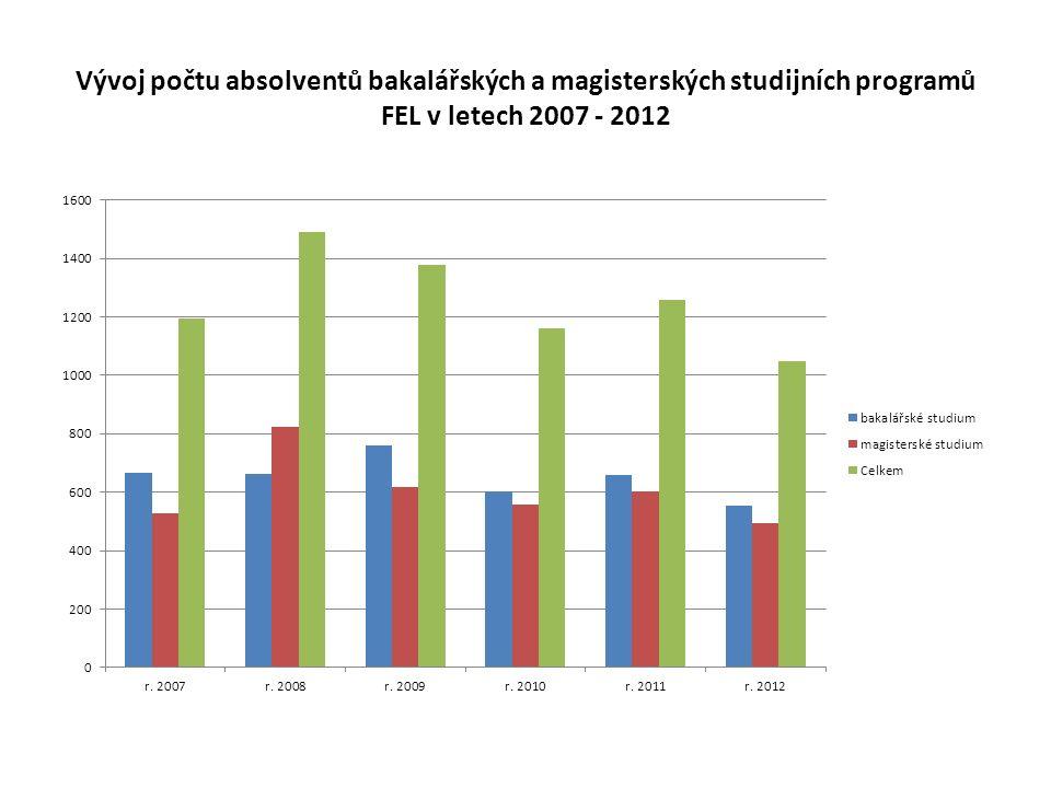 Vývoj počtu absolventů bakalářských a magisterských studijních programů FEL v letech 2007 - 2012