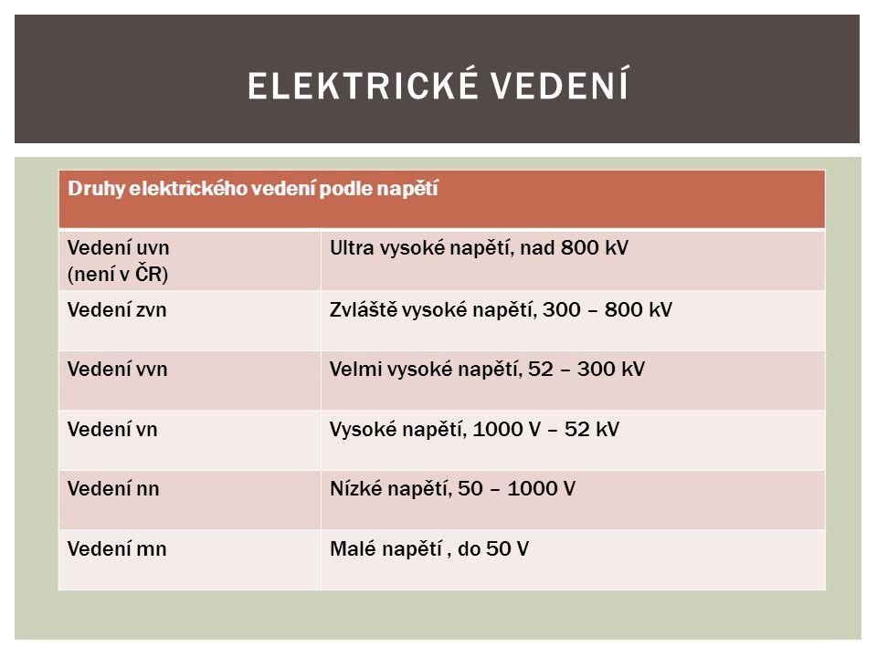 ELEKTRICKÉ VEDENÍ Druhy elektrického vedení podle napětí Vedení uvn (není v ČR) Ultra vysoké napětí, nad 800 kV Vedení zvnZvláště vysoké napětí, 300 – 800 kV Vedení vvnVelmi vysoké napětí, 52 – 300 kV Vedení vnVysoké napětí, 1000 V – 52 kV Vedení nnNízké napětí, 50 – 1000 V Vedení mnMalé napětí, do 50 V