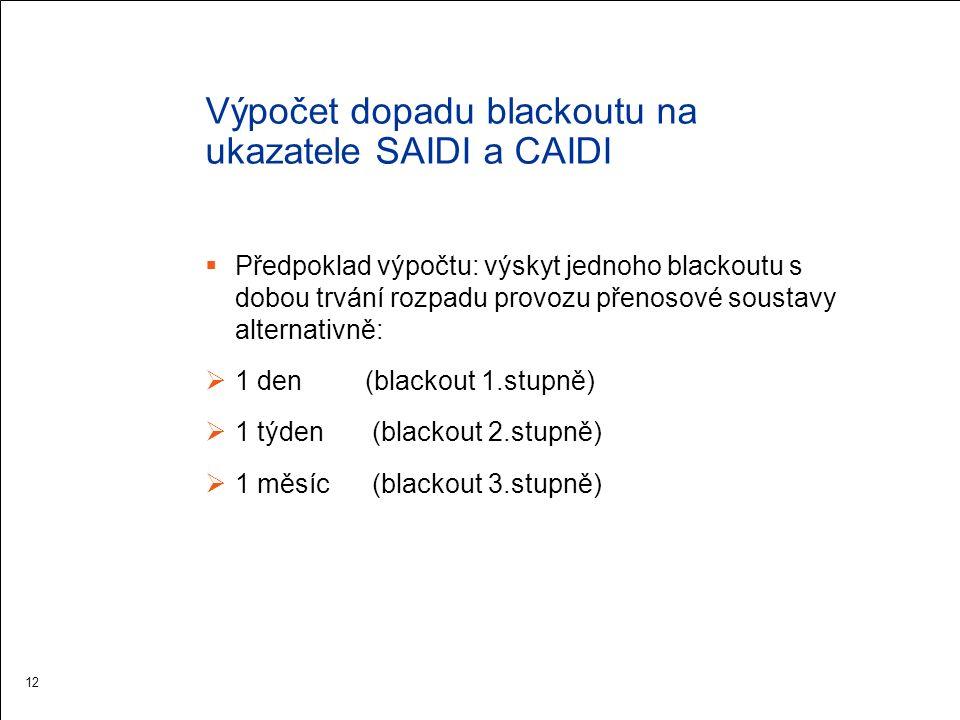 Vliv trvání blackoutu na ukazatel SAIDI 13 KOP Praha 6,2 mld.Kč Transformátory PST, 2,3 mld.Kč