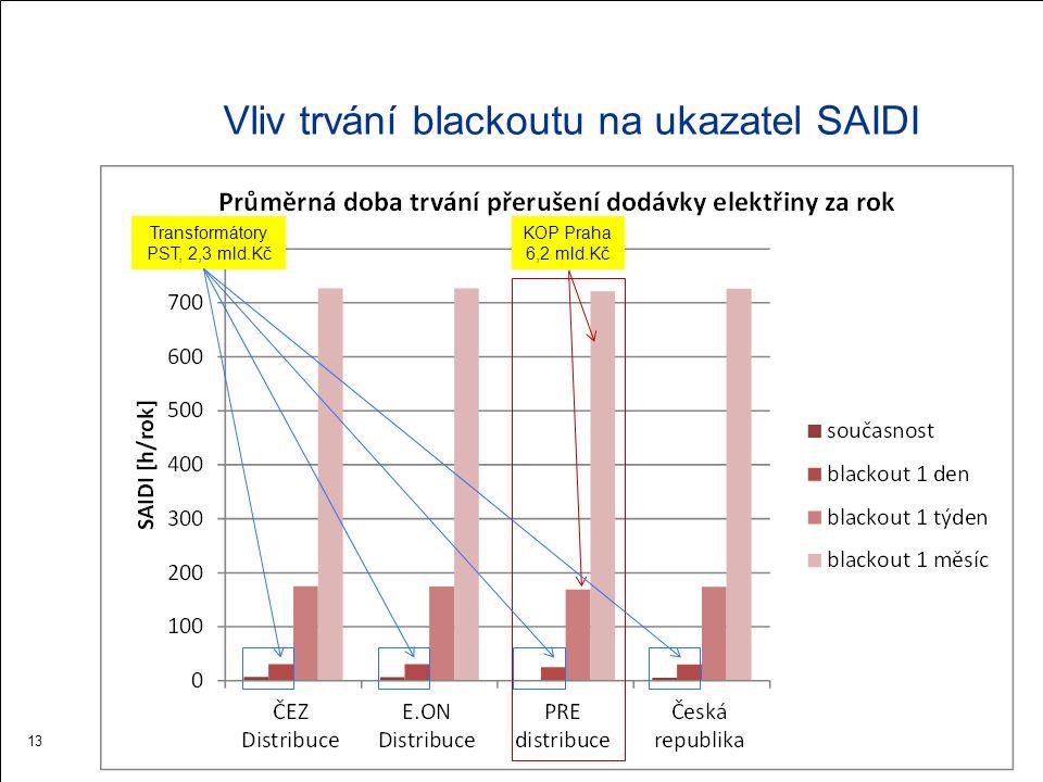 Vliv trvání blackoutu na ukazatel CAIDI 14 KOP Praha 6,2 mld.Kč Transformátory PST, 2,3 mld.Kč