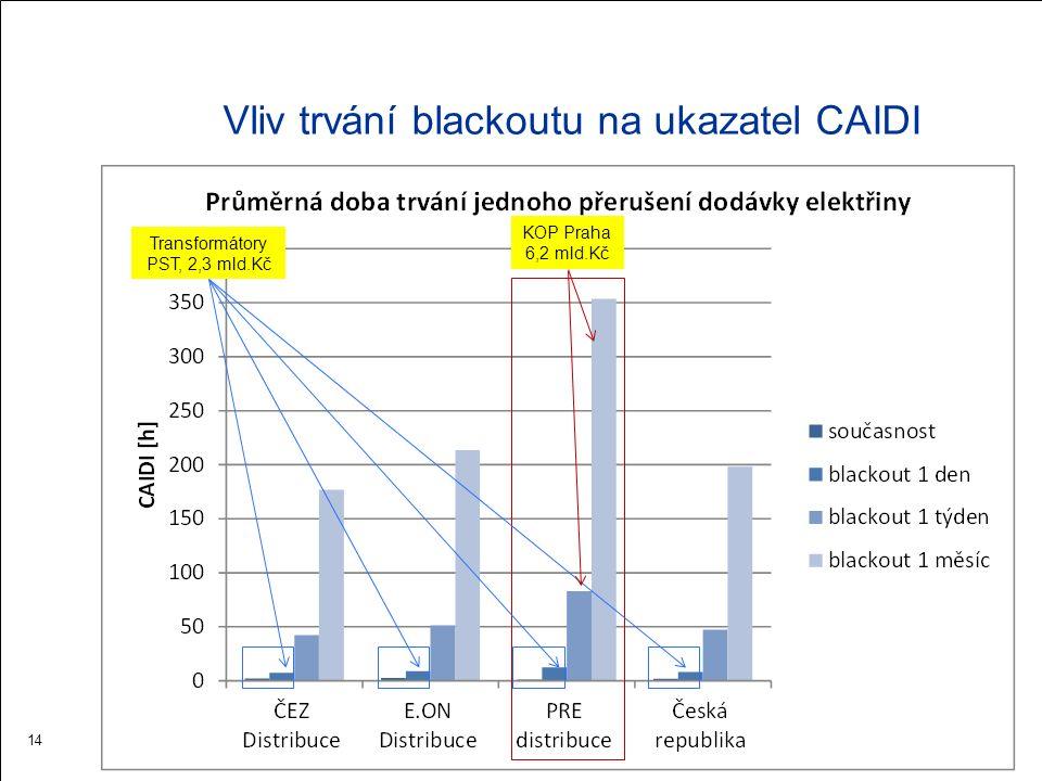 Závěr  ČR věnuje problematice blackoutu pozornost  Instalace transformátorů PST je opatřením proti vzniku nejméně nebezpečného blackoutu 1°, nemůže zabránit blackoutu v důsledku přírodních pohrom a úmyslných činů  Ten by mohl trvat týdny až měsíce, a bez zajištění alternativních procesů dodávky elektřiny by vznik krizové situace ve městech byl jistý  Realizace veřejných krizových ostrovních provozů ve smyslu Aktualizace SEK, je preventivním opatřením proti dopadu na spotřebitele i v případě blackoutu, kterému nemůže provozovatel přenosové soustavy technicky zabránit 15