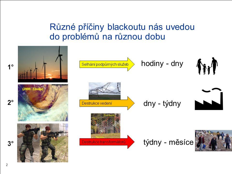 Kritičnost situace v závislosti na rozsahu a délce výpadku 3 Pramen: Projekt VITA, PASR, SINTEF Blackout Praha Blackout ČR