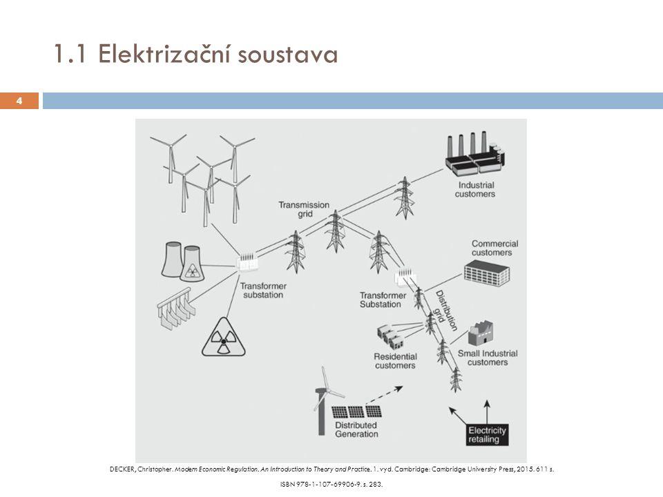 """5.1 Energetická soustava jako (ne)movitá věc 15 § 498 NObčZ """"(1) Nemovité věci jsou pozemky a podzemní stavby se samostatným účelovým určením, jakož i věcná práva k nim, a práva, která za nemovité věci prohlásí zákon."""